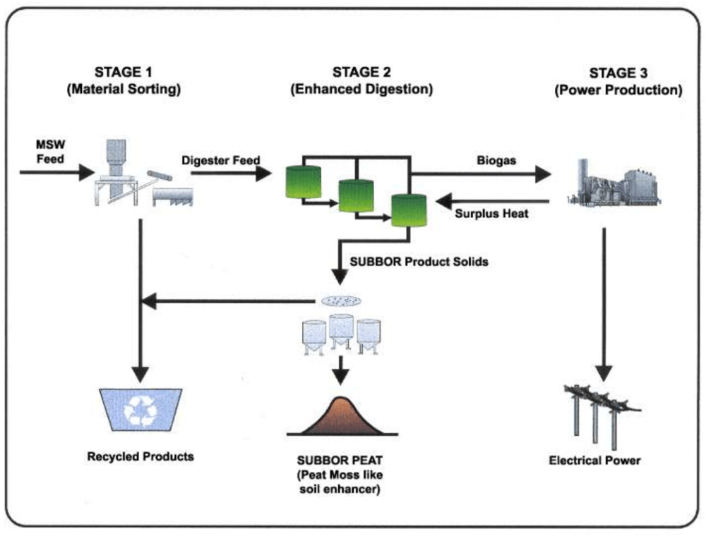 medium resolution of simplified flow diagram of the two stage subbor anaerobic digestion process