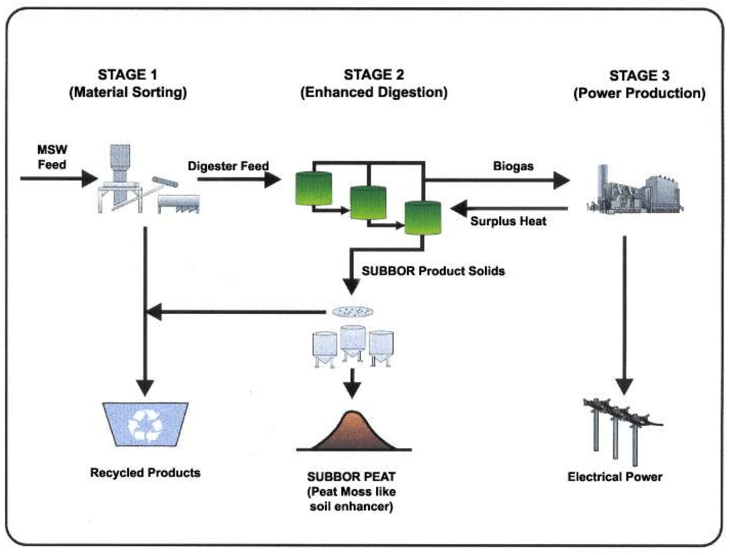 hight resolution of simplified flow diagram of the two stage subbor anaerobic digestion process
