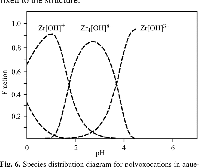 Figure 6 from Synthesis , characterization and catalytic