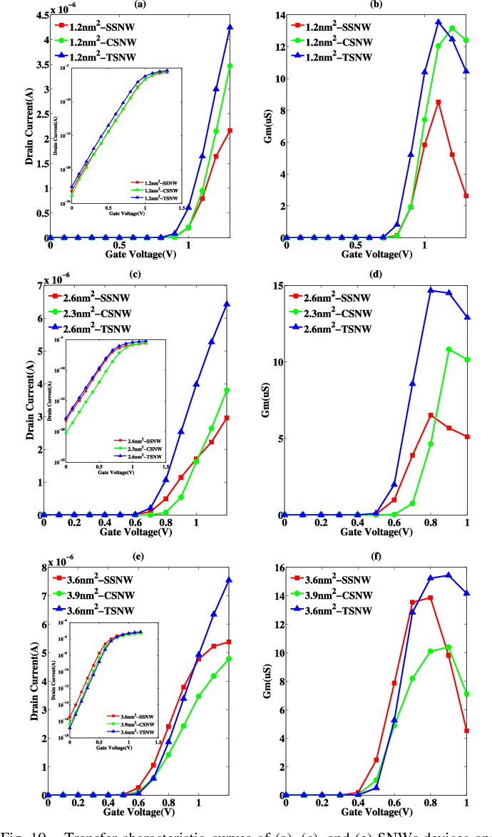 hight resolution of fig 10 transfer characteristic curves of a c