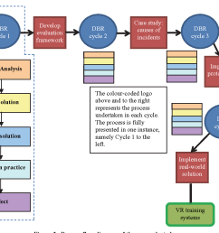 process flow diagram of the research study [ 1390 x 914 Pixel ]