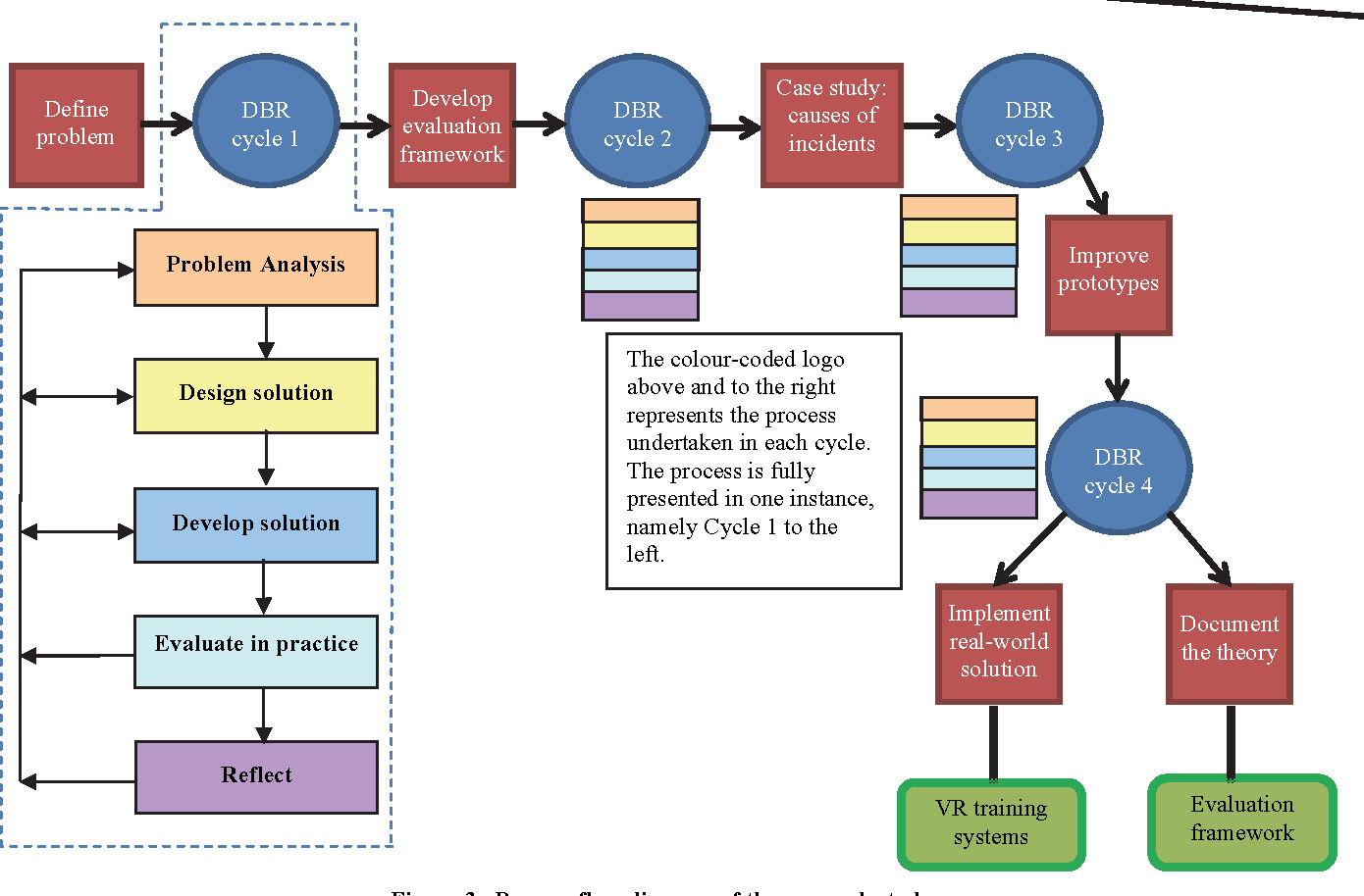 hight resolution of process flow diagram of the research study