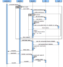 sample sequence diagram of a point of sale processing sales  [ 822 x 998 Pixel ]