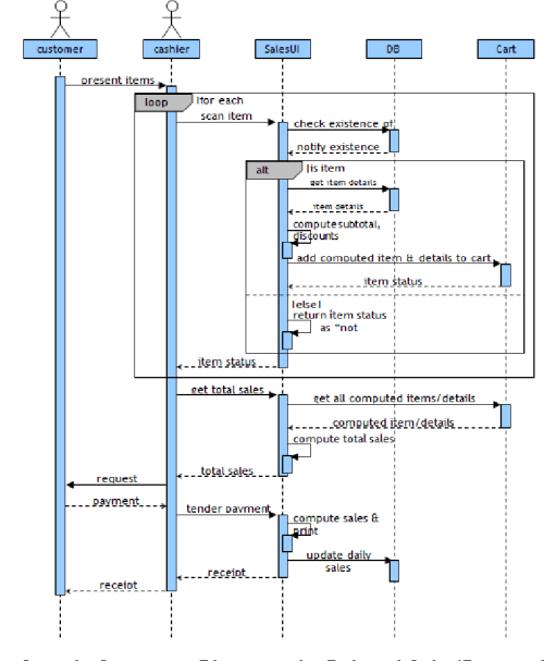 small resolution of sample sequence diagram of a point of sale processing sales