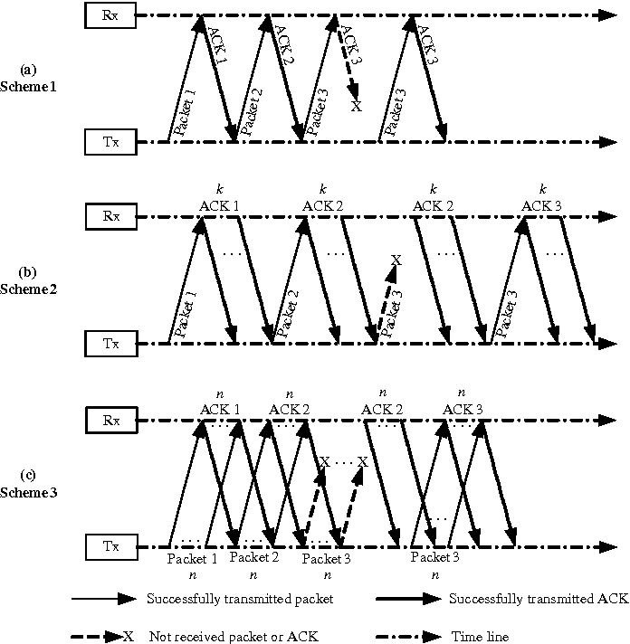 Figure 3 from Stop-and-wait automatic repeat request