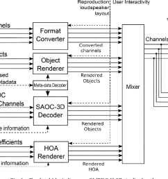 top level block diagram of mpeg h 3d audio decoder  [ 1266 x 706 Pixel ]