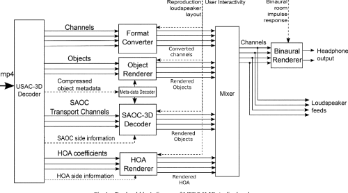 small resolution of top level block diagram of mpeg h 3d audio decoder