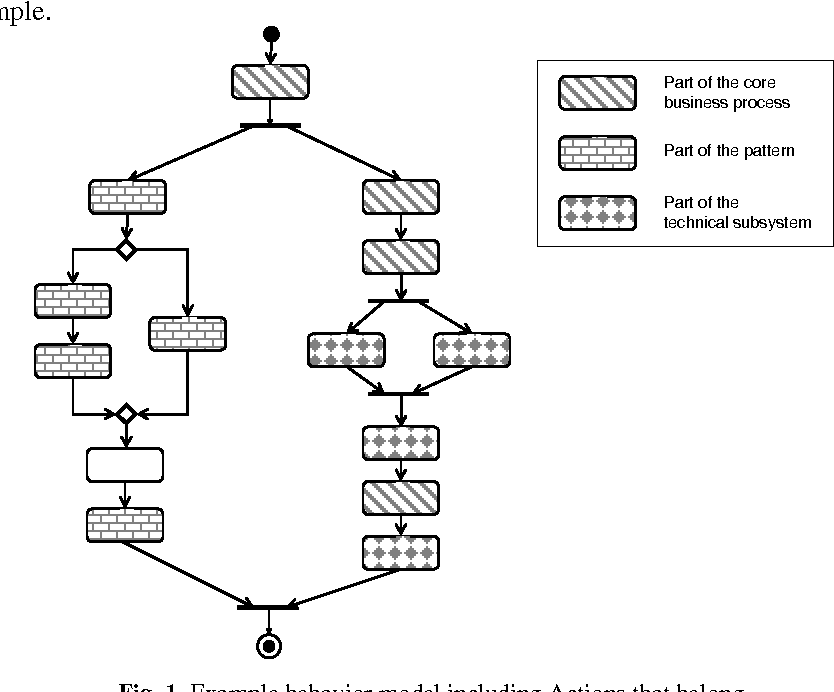 Figure 7 from Activity Diagram Patterns for Modeling