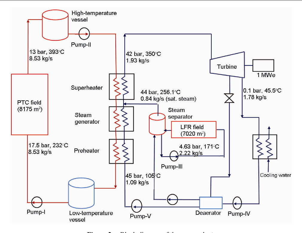 hight resolution of block diagram of the power plant