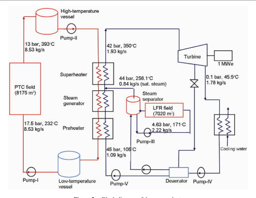 small resolution of block diagram of the power plant