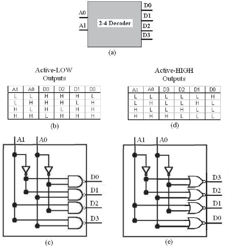 hight resolution of 7 the 2 bit decoder a block diagram b