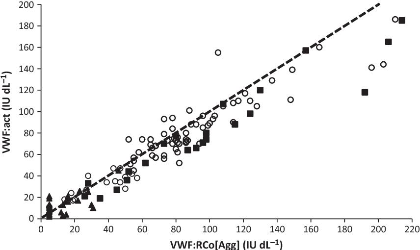 Figure 2 from Comparison of von Willebrand factor (VWF