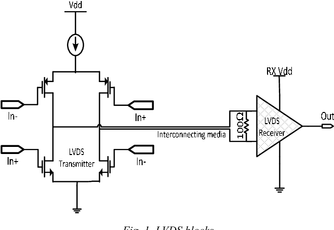 Figure 1 from LVDS receiver with 7mW consumption at 1.5