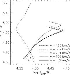 core hydrogen burning evolution in the hr diagram of 20m  [ 1304 x 1296 Pixel ]
