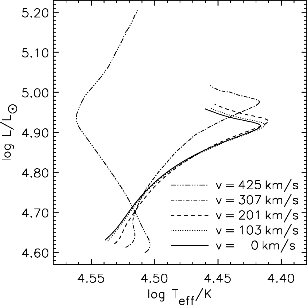 medium resolution of core hydrogen burning evolution in the hr diagram of 20m