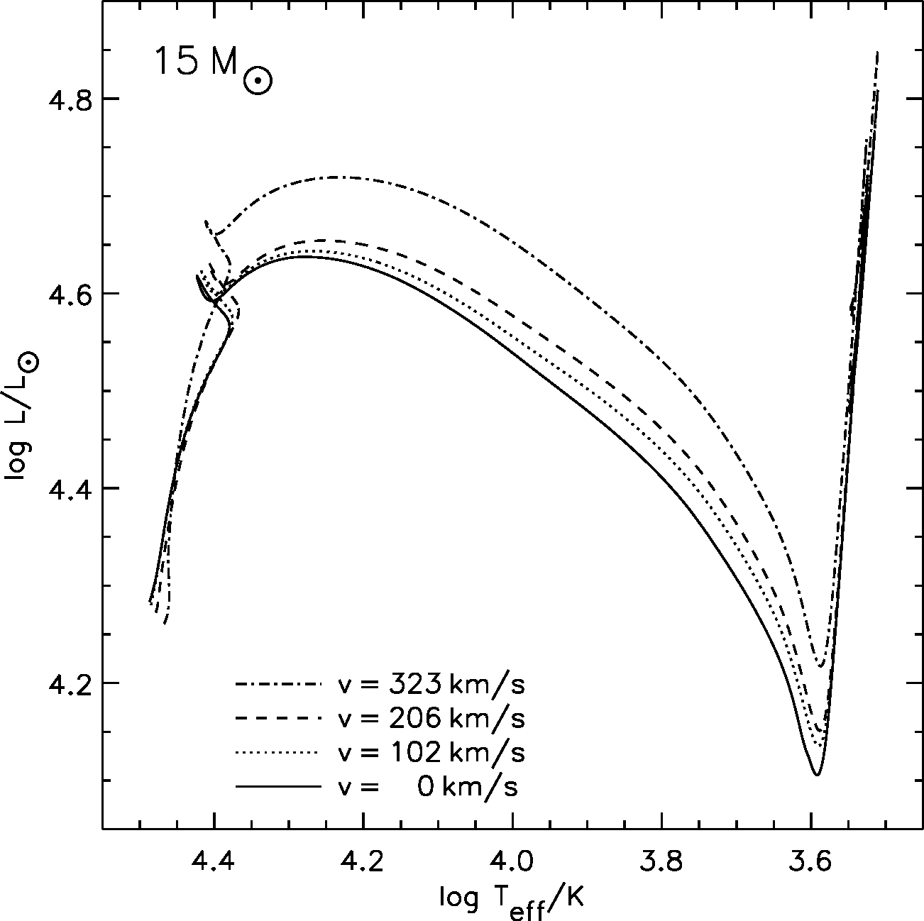 hight resolution of evolutionary tracks in the hr diagram of stars with an initial