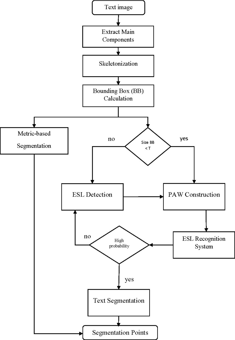 medium resolution of figure 43 block diagram of the proposed method