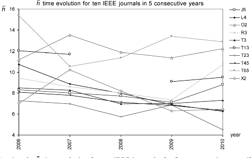 Figure 12 from Impact of Journals and Academic Reputations
