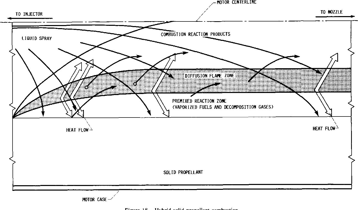 hight resolution of figure 18 hybrid solid propellant combustion