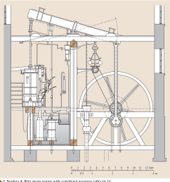 4 2 boulton watt steam engine with centrifugal governor after 4 1  [ 1198 x 1178 Pixel ]