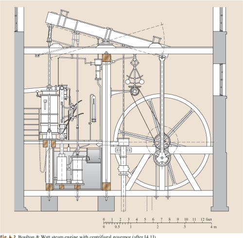 small resolution of 4 2 boulton watt steam engine with centrifugal governor after 4 1