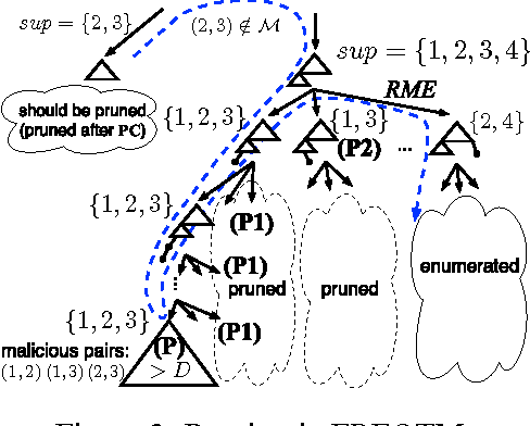 Figure 3 from Speeding up Training with Tree Kernels for