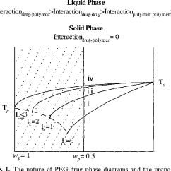 Ethylene Phase Diagram Black White And Animal Cell No Labels Figure 3 From Prediction Of Poly Glycol Drug Eutectic 1