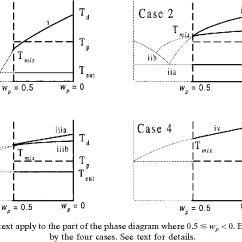 Ethylene Phase Diagram 2006 Pontiac Vibe Stereo Wiring Figure 2 From Prediction Of Poly Glycol Drug Eutectic Fig The Equations Described In Text Apply To Part