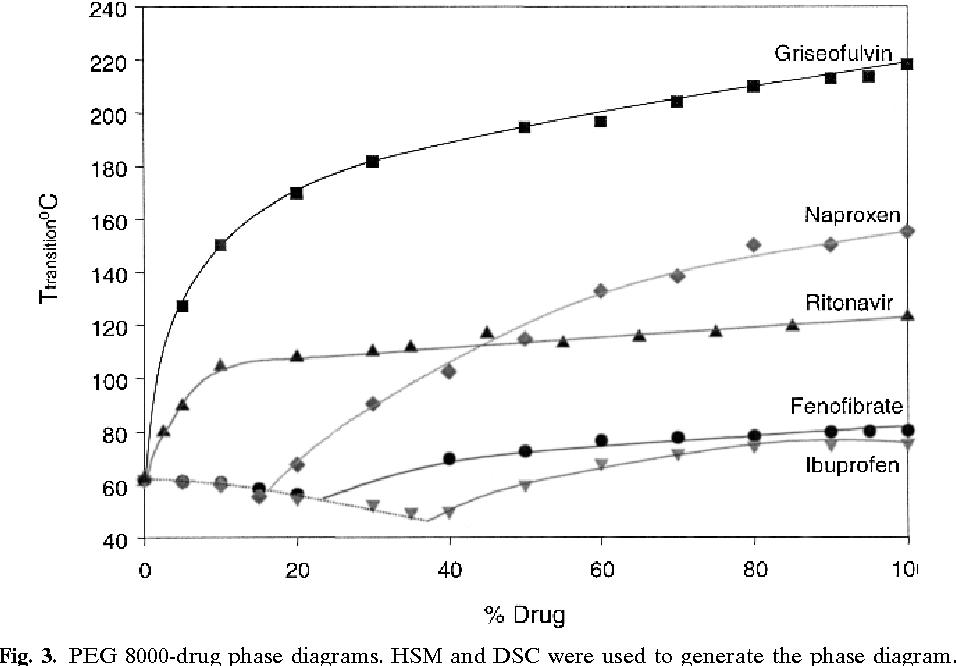 ethylene phase diagram motorola marine alternator wiring online manual e books deuterium figure 3 from prediction of poly