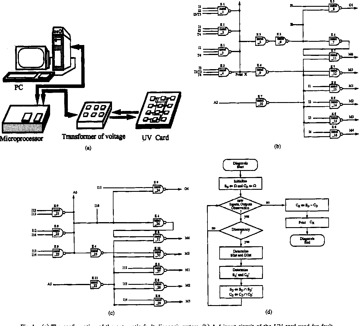 hight resolution of  a the configuration of the automatic fault diagnosis system
