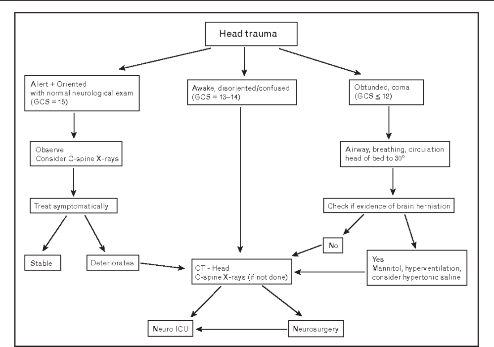 medium resolution of figure 2 clinical care pathway for traumatic brain injury