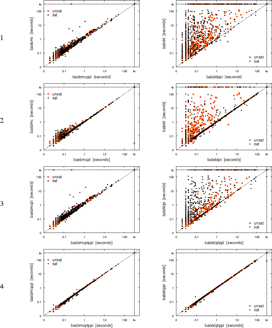 hight resolution of solving time of approaches with boolean abstraction and combinations of pure literal