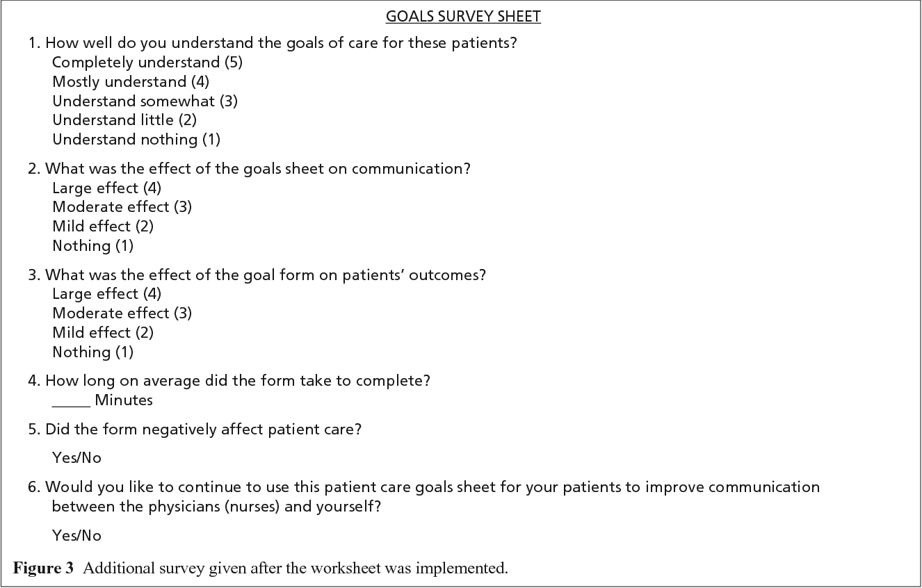 Figure 3 From Improving Nurse Physician Communication And