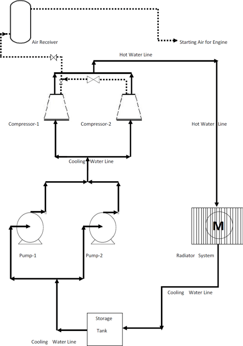 small resolution of figure 1 1 single line diagram of cooling system for water cooled piston compressor