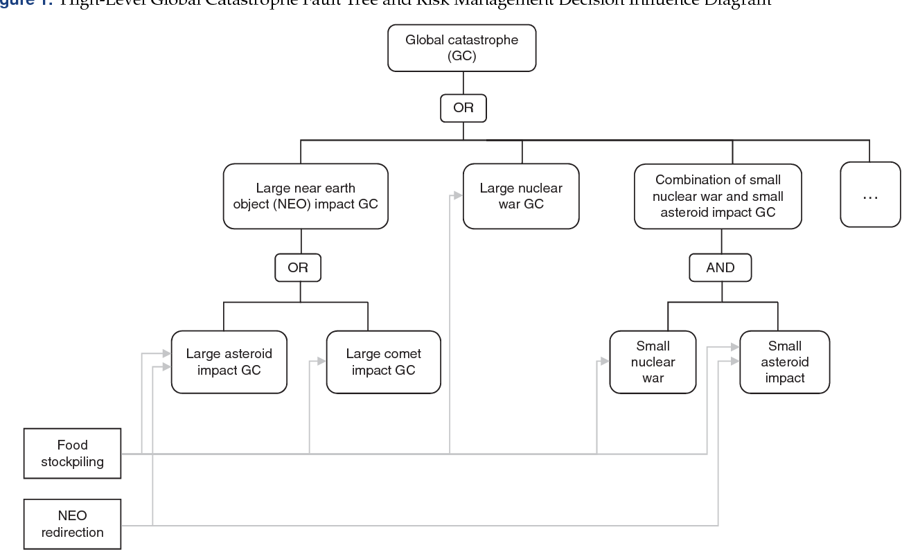 hight resolution of high level global catastrophe fault tree and risk management decision influence diagram