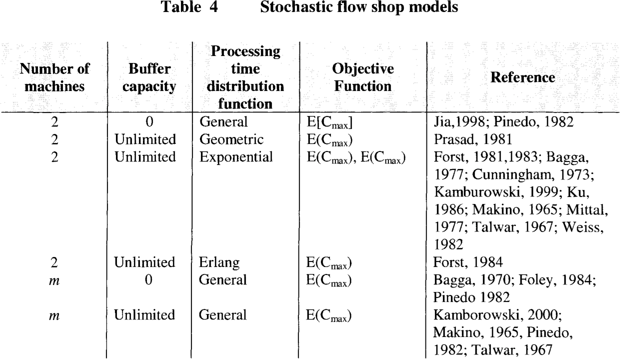 hight resolution of table 4 stochastic flow shop models