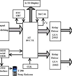 figure 2 from design of intelligent traffic light controller using mix figure 2 block schematic of [ 1100 x 832 Pixel ]