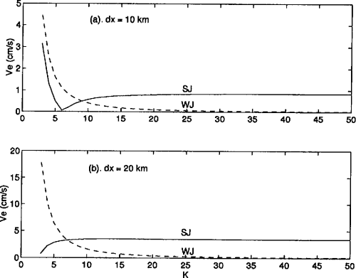 small resolution of figure 2 theoretical estimates of the bottom level geostrophic currents caused by the pressure gradient