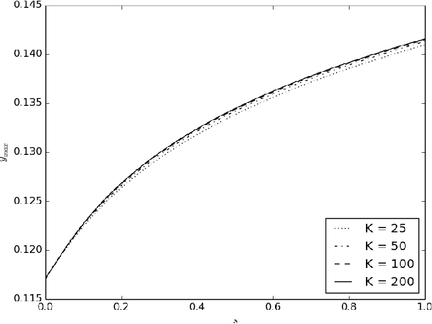 Figure 3 from Numerical solution of nonstationary problems