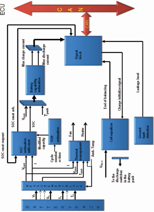 small resolution of 1 block diagram of bms