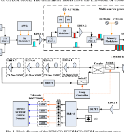 block diagram of the pdm co scfdm co ofdm [ 1028 x 796 Pixel ]