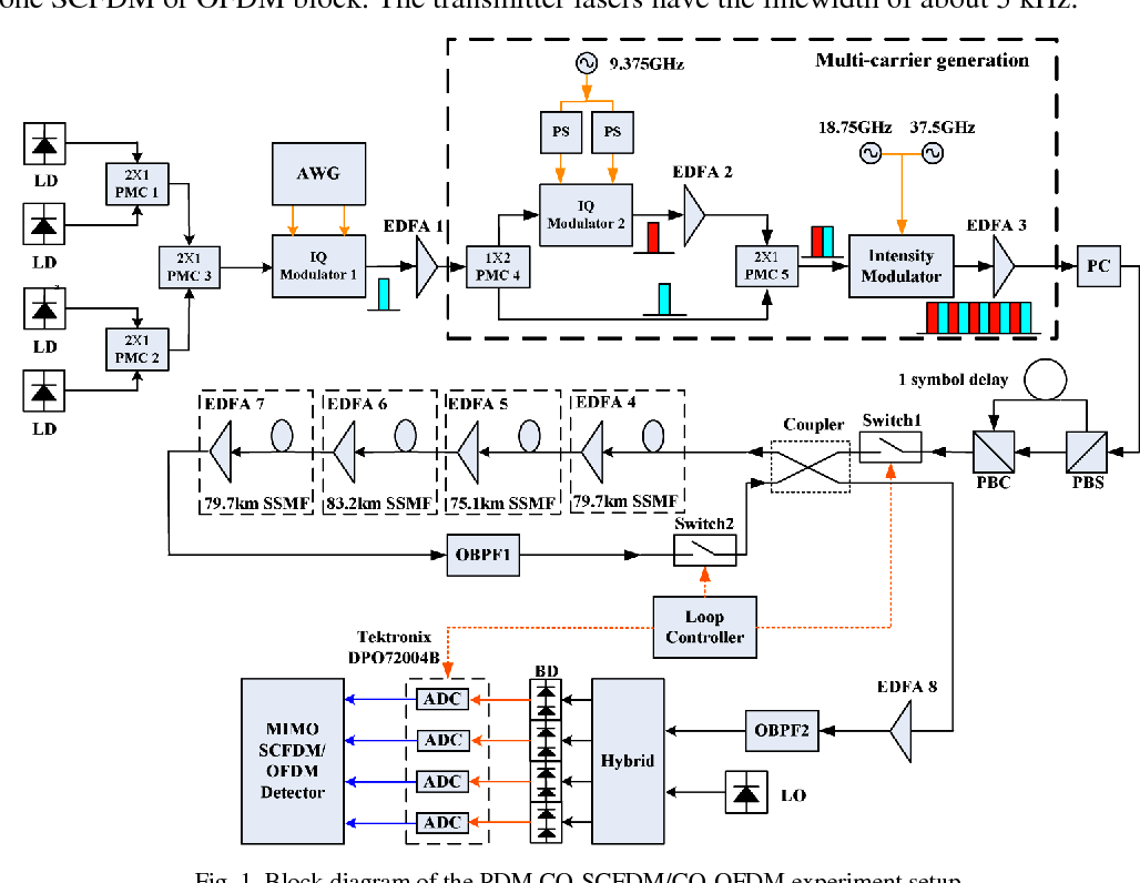 hight resolution of block diagram of the pdm co scfdm co ofdm