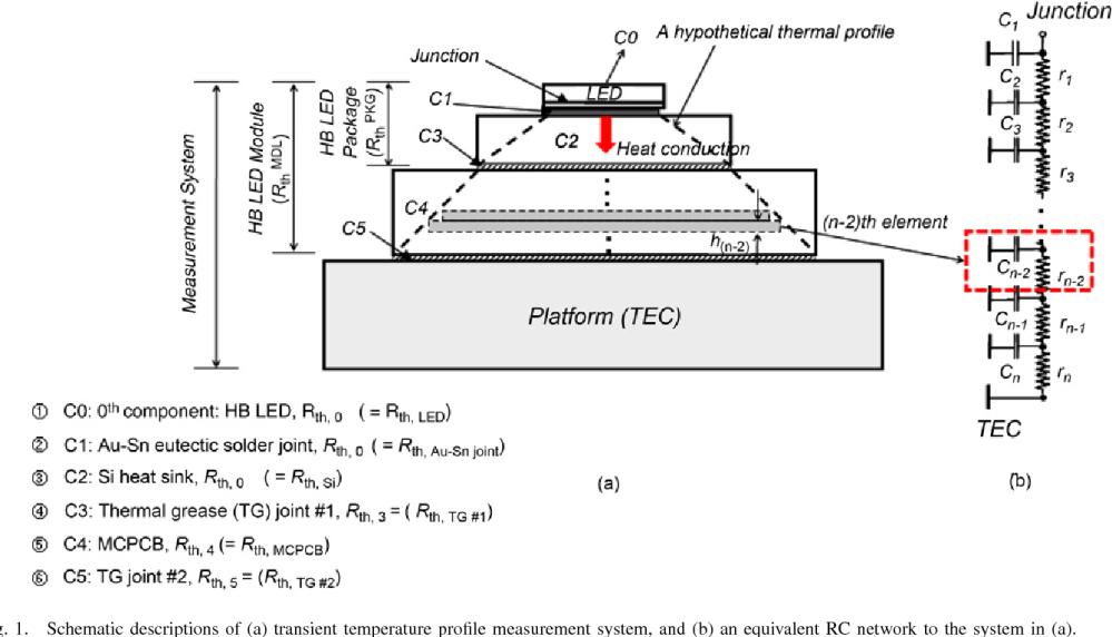 medium resolution of schematic descriptions of a transient temperature profile measurement system