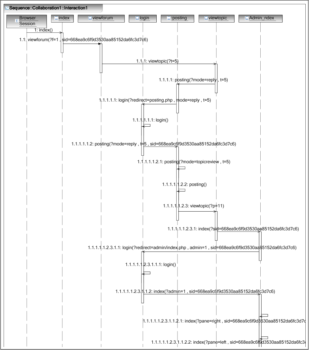 hight resolution of an example of a generated sequence diagram