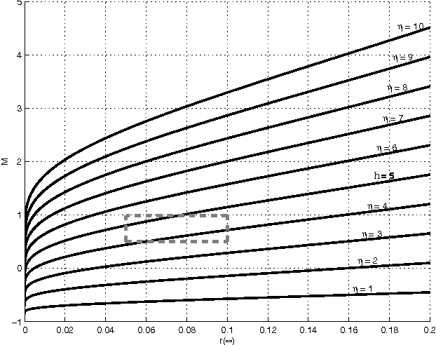 Figure 1 from A set-membership NLMS algorithm with time