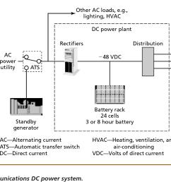 telecom power plant diagram wiring diagram compilation telecom power plant diagram [ 1200 x 746 Pixel ]