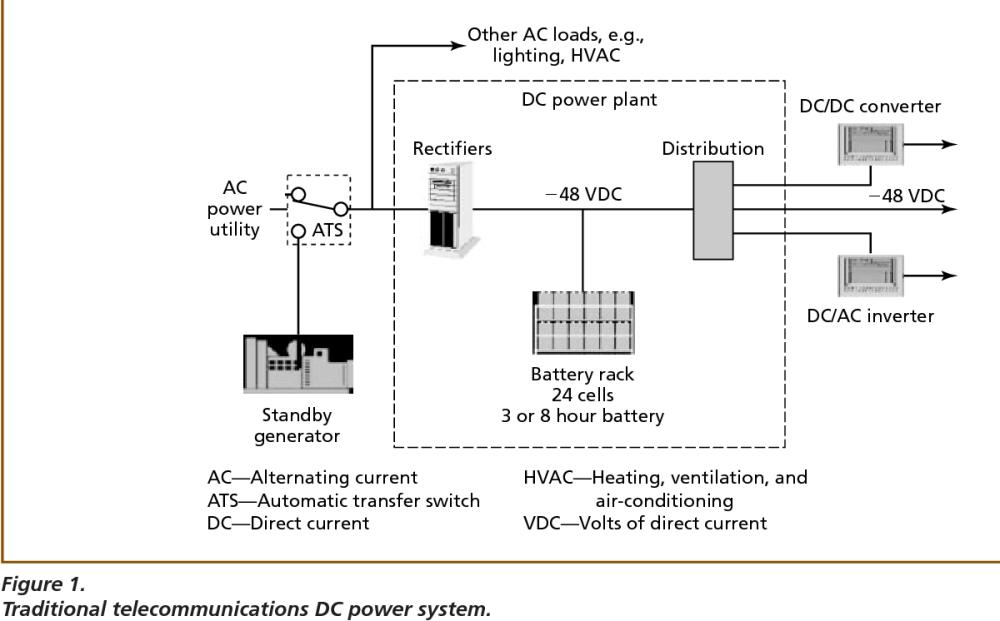 medium resolution of telecom power plant diagram wiring diagram compilation telecom power plant diagram