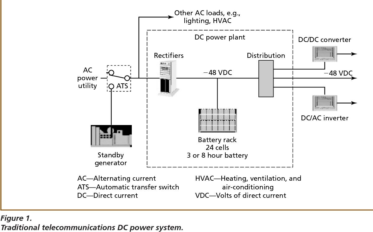 hight resolution of telecom power plant diagram wiring diagram compilation telecom power plant diagram