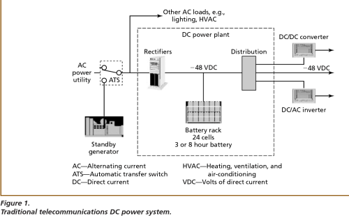 small resolution of telecom power plant diagram wiring diagram compilation telecom power plant diagram