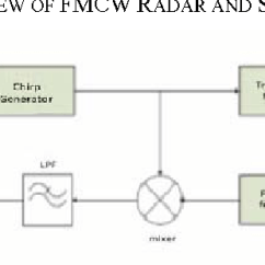 Fmcw Radar Block Diagram Automotive Cooling Fan Relay Wiring Figure 1 From Accuracy Analysis Of Fm Chirp In Gnu Radio Based Basic System